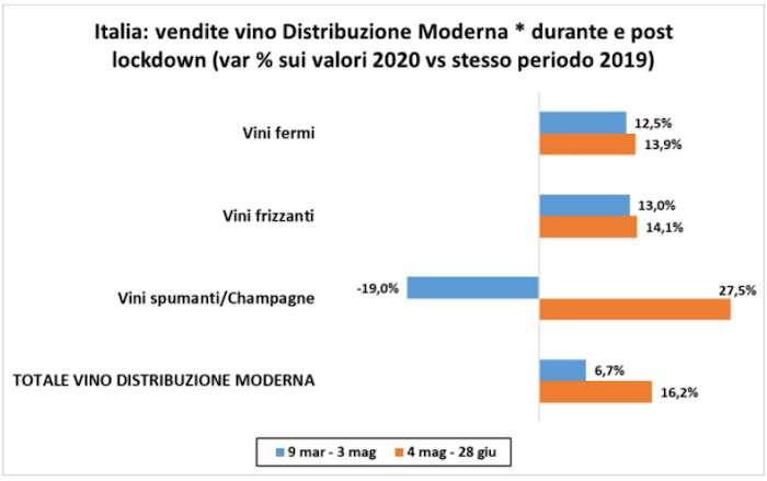 I trend per categoria nel primo semestre di  Iper+Super+Lsp+Discount (Fonte: Nomisma Wine Monitor - Nielsen)