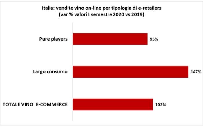 La crescita dell'online nel primo semestre 2020 (Fonte: Nomisma Wine Monitor - Nielsen)