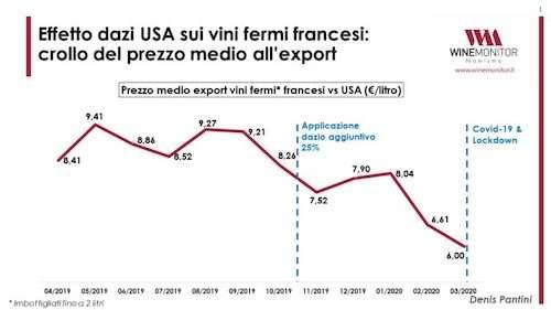 Dai massimi di maggio 2019, quando superava i 9,4 euro al litro, ai 6 euro di marzo 2020, a fronte di un calo di oltre il 36%: ecco l'effetto dei dazi Usa sul prezzo medio dei vini fermi francesi