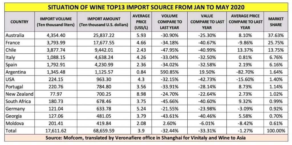 I dati più recenti riguardanti l'import di vino in Cina, condivisi dal ministero del Commercio cinese e rilanciati dall'ufficio di Shanghai di Veronafiere, non evidenziano segnali positivi a sufficienza. Il dato del vino made in Italy risulta in linea