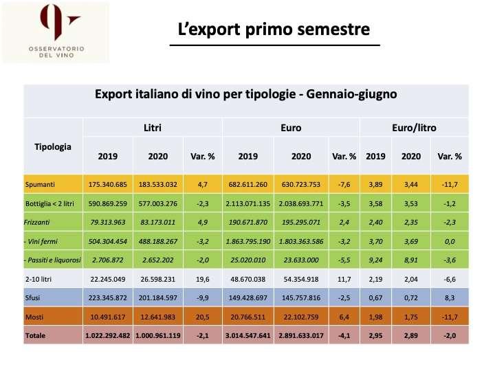 I numeri dell'export made in Italy di vino nel primo semestre 2020: ora si confida che Brexit non giunga a complicare ulteriormente il quadro