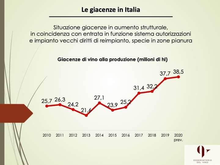 Non desta preoccupazione, ad avviso di Assoenologi, Ismea e Unione Italiana Vini, lo stato delle giacenze, nonostante un +5% per le Dop