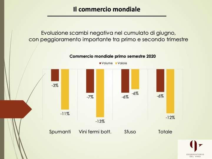 Preoccupa la notevole riduzione degli scambi globali di vino: ora sarà fondamentale concentrare gli sforzi sulla ripresa dei mercati