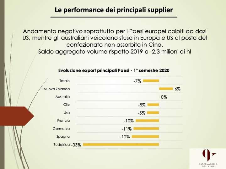 Il bilancio commerciale dell'export nel primo semestre 2020 è negativo per l'Italia del vino, ma non quanto quello dei principali competitor
