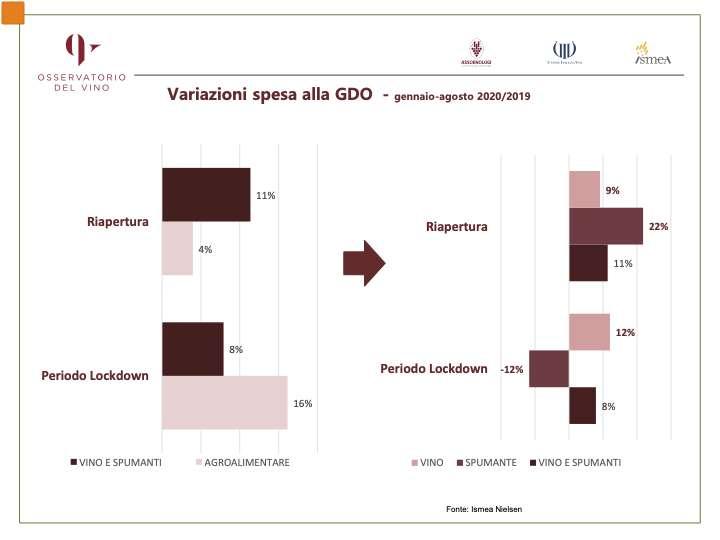Bilancio commerciale positivo per il vino in Gdo, con un importante rimbalzo post lockdown