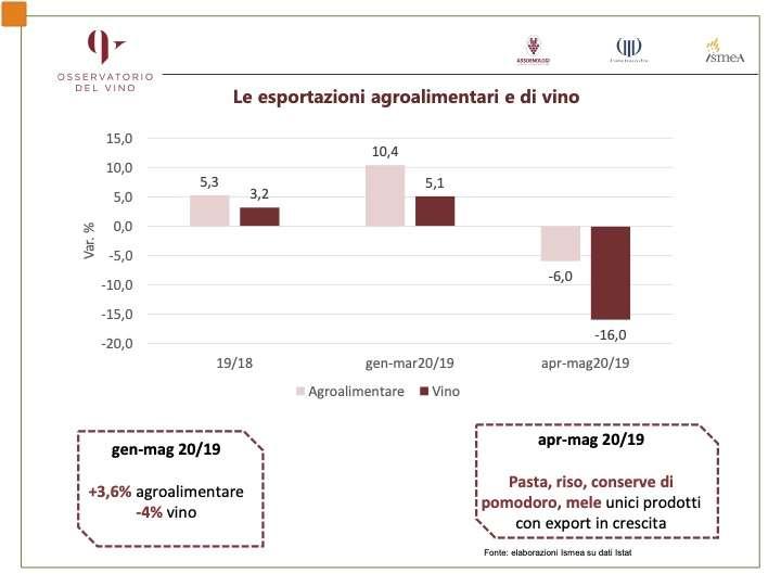 Bilancio commerciale in crescita per l'agroalimentare nel primo semestre 2020, ma in negativo per il vino