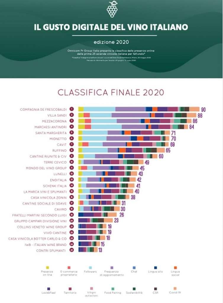 Secondo posto tra le cantine italiane più social per Mezzacorona nel 2020