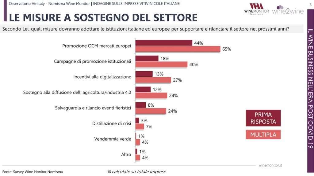 Le strategie post Covid-19 nella lettura delle aziende made in Italy