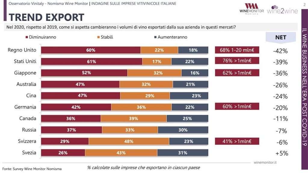 Numeri in calo ovunque nel mondo per l'export di vino italiano: a salvarsi solo la Svezia
