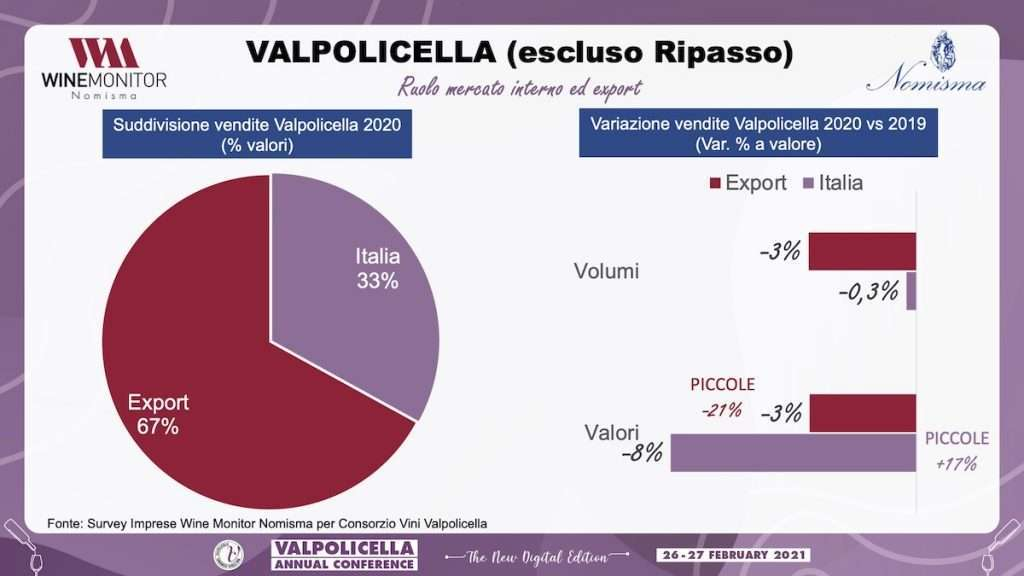 Non positive le performance del Valpolicella sia in Italia sia all'estero