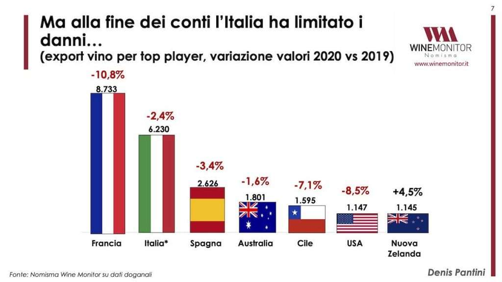 L'Italia limita i danni, sopratutto in termini di export