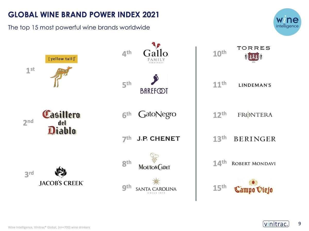 La classifica 2021 dei brand del vino più noti non parla italiano