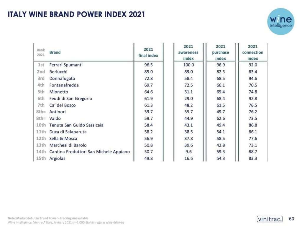 Per la prima volta arriva anche la classifica tricolore nel Wine Intelligence Global Wine Brand Power Index