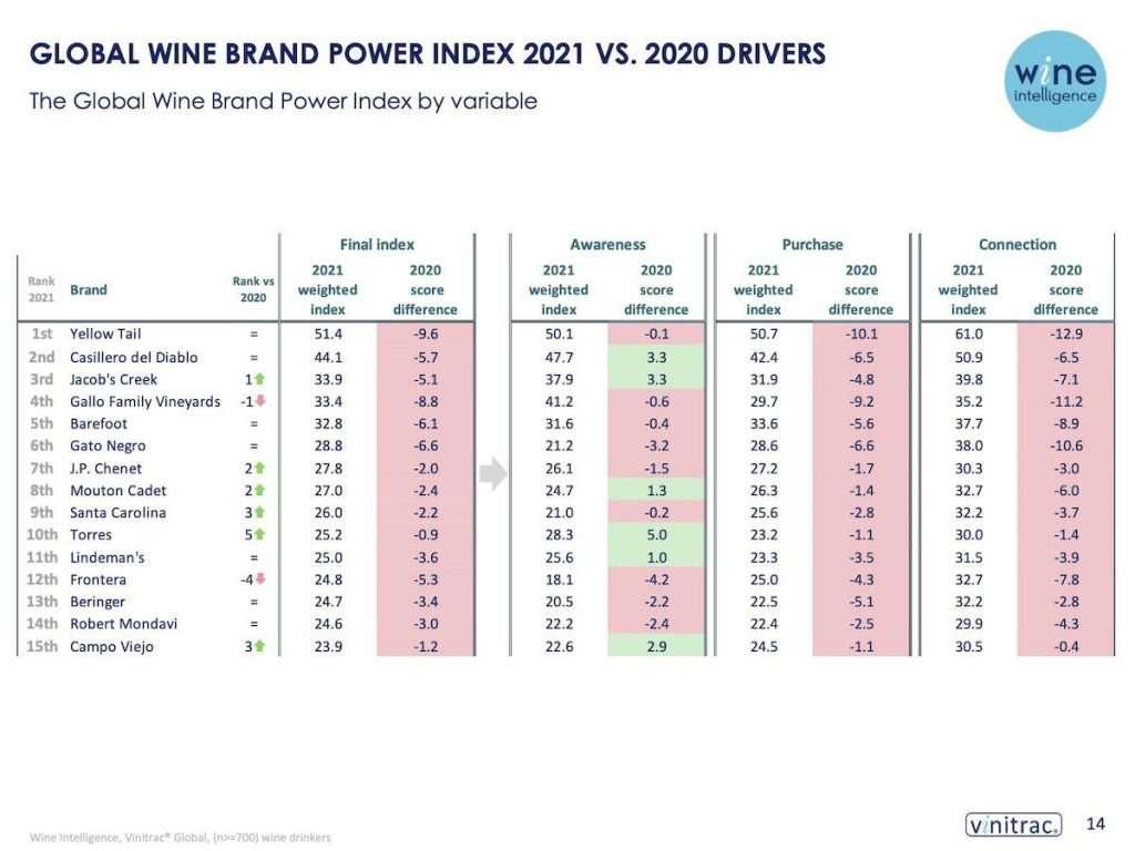 Chi sale e chi scende in classifica tra 2020 e 2021: Gallo perde la terza piazza