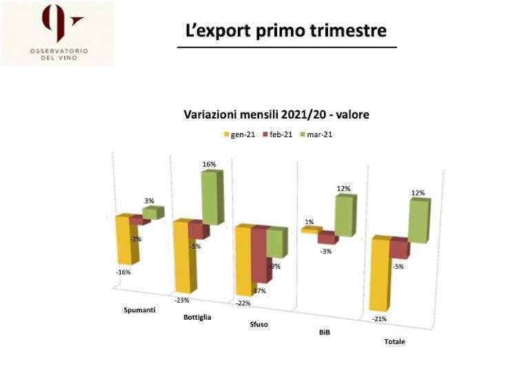 I trend per export di vino italiano nel primo trimestre 2021