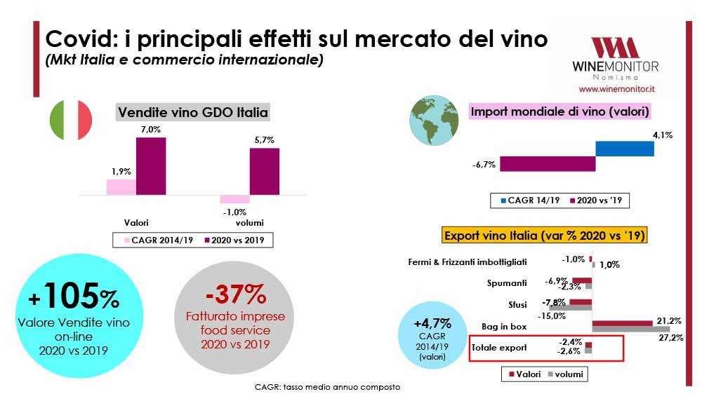 Mercato del vino: la fotografia 2020 e i primi numeri 2021