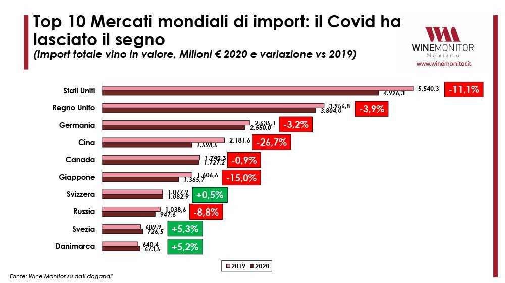 Per quanto riguarda le importazioni nella top 10 del mercato del vino, il Covid ha lasciato un segno tangibile