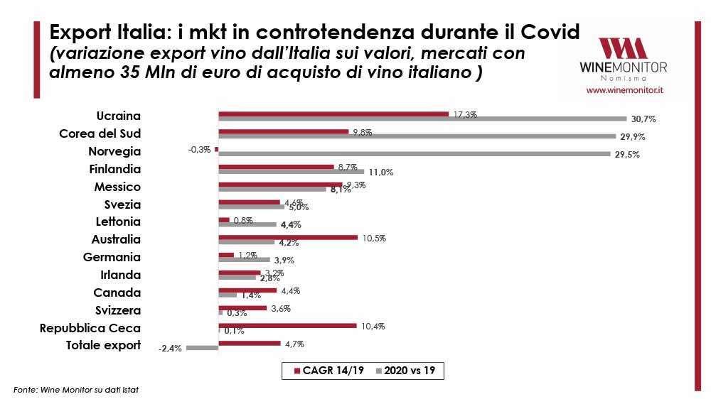 Mrercato del vino: l'Italia registra importanti crescite in alcuni contesti, andando in controtendenza rispetto alla media