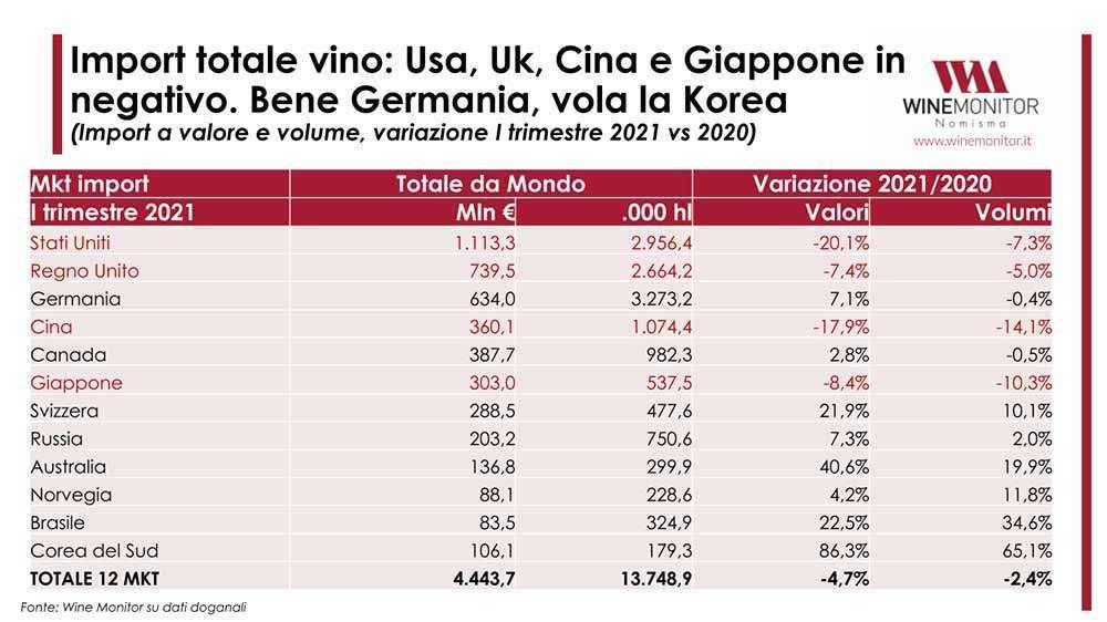Gli andamenti e i trend del mercato del vino nel mondo
