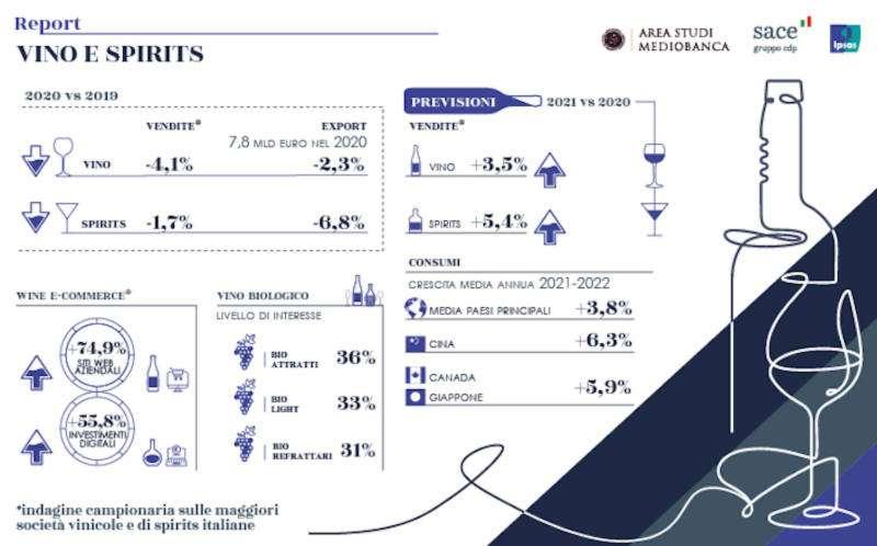 La fotografia scattata dal report Area Studi Mediobanca, l'Ufficio Studi di Sace e Ipsos sul Wine & Spirits made in Italy