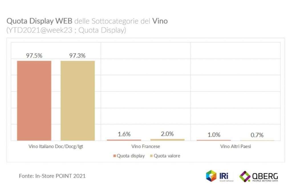La Francia recupera decimali a valore nel confronto con la quote display web sullo scaffale online